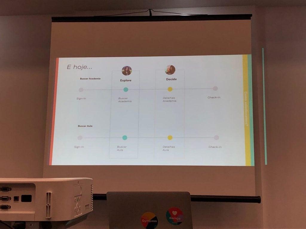 slide mostrando como é hoje o processo de UX das meninas da gympass