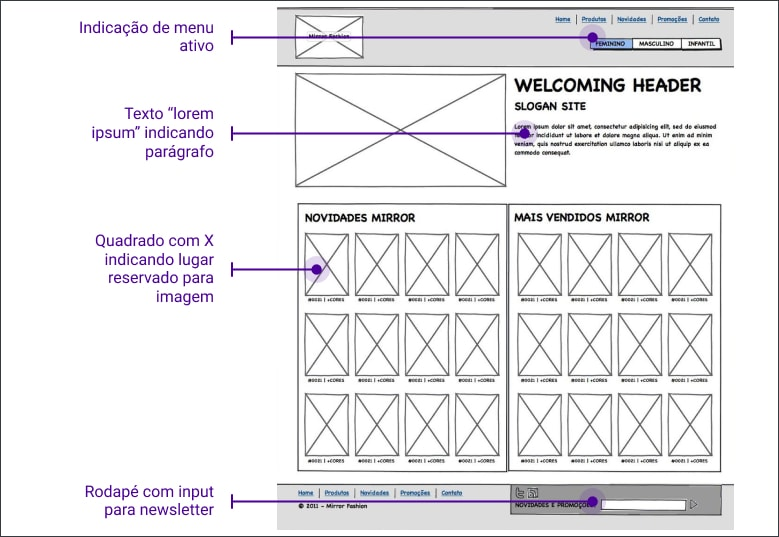 wireframe exemplo, site com 4 partes, cabeçalho com logo e dois menus, vitrine com imagem grande e texto de apoio, principal com lista de produtos e por último rodapé
